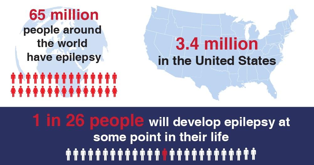 Epilepsy Statistics